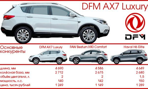 Тест-драйв DONGFENG DFM AX7, китайские автомобили, chinamobil.by