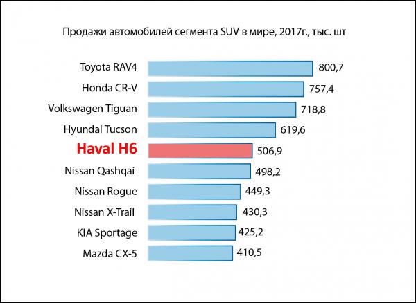 Продажи SUV в мире 2017